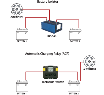 ACR Diagram battery isolators vs automatic charging relays (acrs) thursday automatic charging relay wiring diagram at soozxer.org